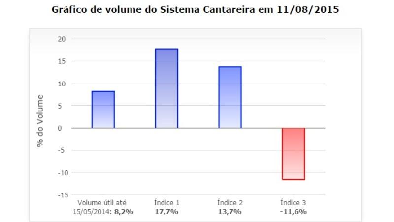 gráfico mostra volume do sistema cantareira