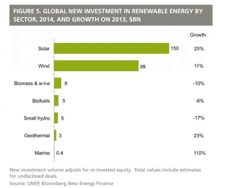 gráfico que mostra investimento em energias renováveis no mundo
