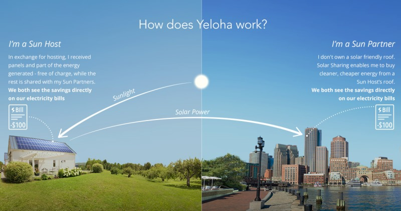 ilustração de como funciona o compartilhamento da energia solar da Yeloha