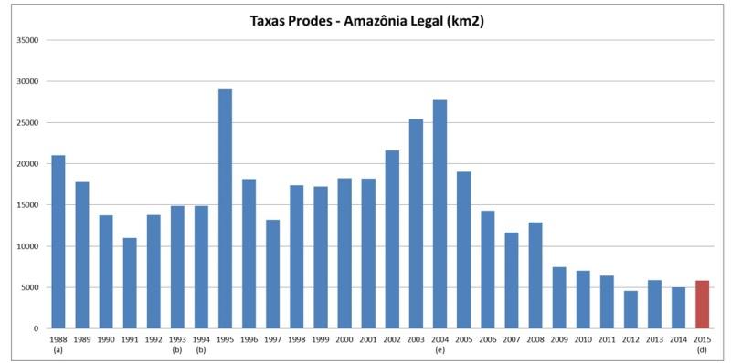 gráfico com taxas de desmatamento na Amazônia