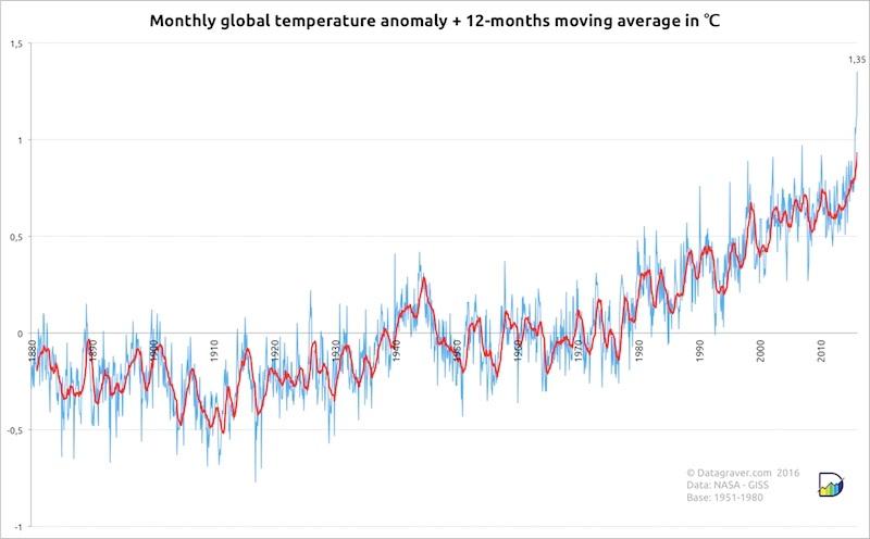 calor em fevereiro choca cientistas