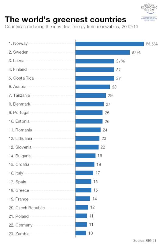 gráfico de países que mais investem em energias renováveis