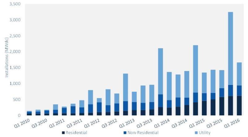 mercado-energia-solar-crescimento-recorde-estados-unidos-grafico-2-800