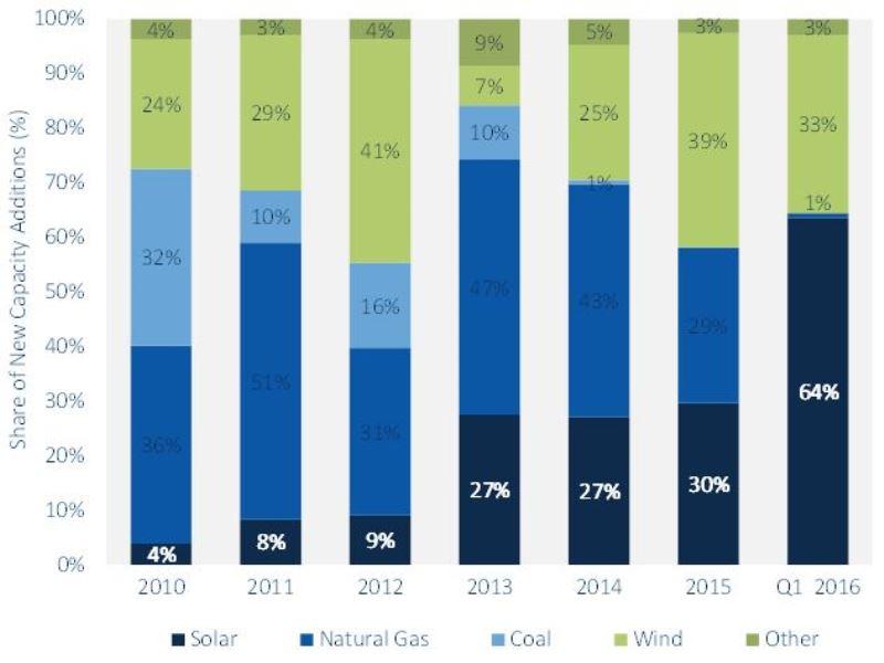 mercado-energia-solar-crescimento-recorde-estados-unidos-grafico-800