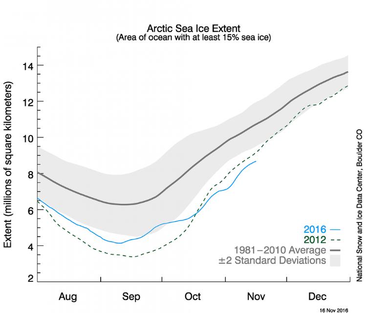 polo-norte-registra-temperatura-20-graus-acima-media-grafico-conexao-planeta