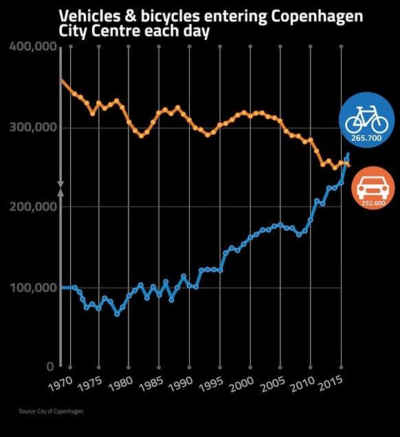 numero-bicicletas-ultrapassa-carros-copenhague-conexao-planeta