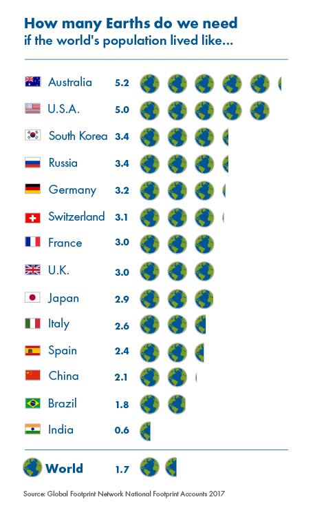 Dia da Sobrecarga da Terra: recursos naturais do planeta para 2017 se esgotam hoje!