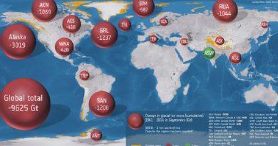 Glaciares do planeta perderam 9 trilhões de toneladas de gelo nos últimos 50 anos