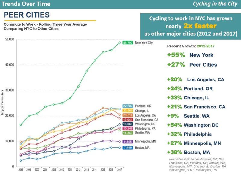 Nova York vai investir US$1,7 bilhão em infraestrutura para melhorar a segurança de ciclistas e pedestres