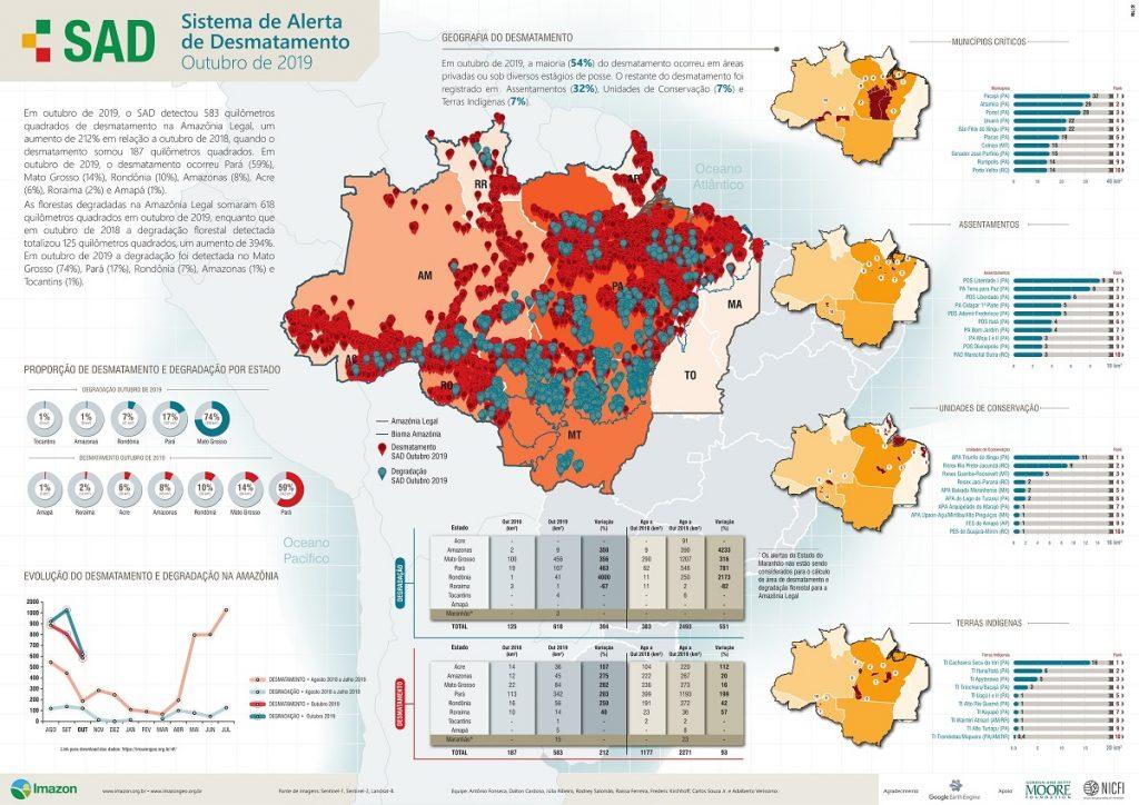 Amazônia tem aumento de 212% no desmatamento em outubro, apontam alertas do Imazon