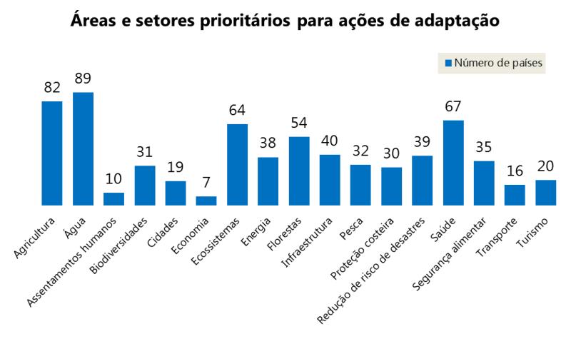 Áreas e setores prioritários para ações de adaptação