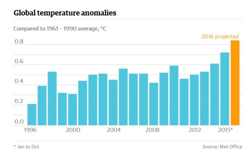 gráfico mostrando previsão para temperatura em 2016