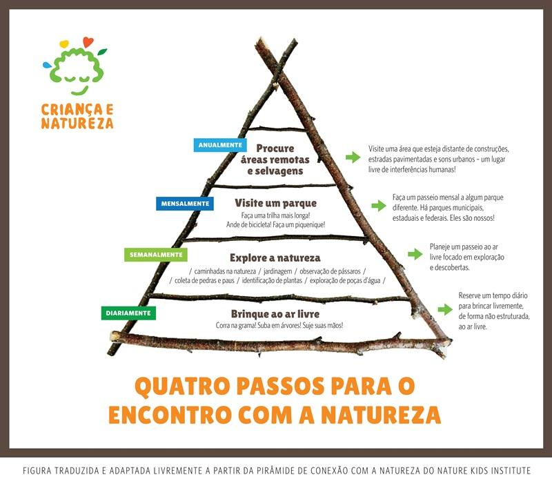 pirâmide com quatro passos para o encontro da criança com a natureza