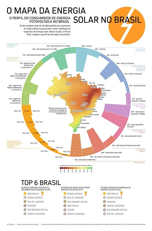 gráfico sobre mercado de energia solar no Brasil