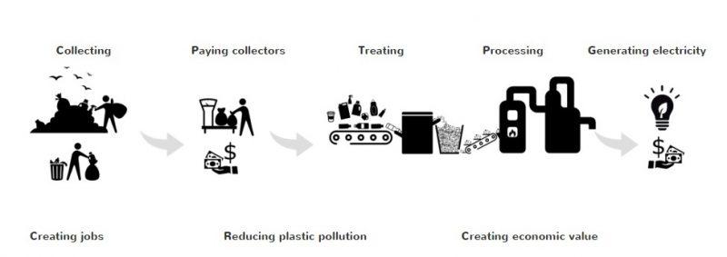 cadeia produtiva para transformar plástico em energia
