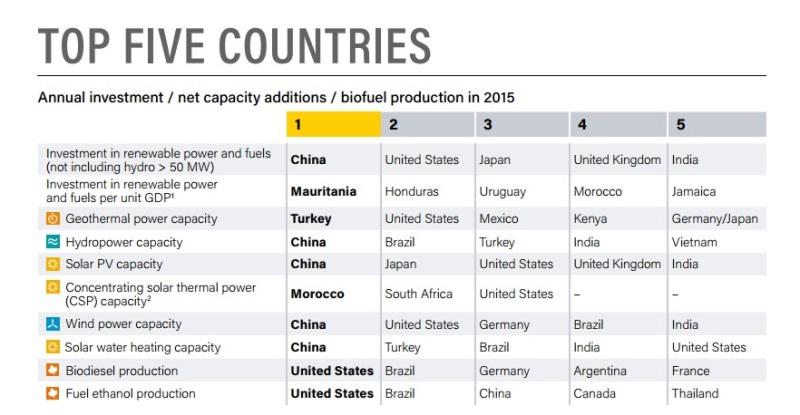 investimento-energia-renovavel-recorde-2015-grafico-2-800