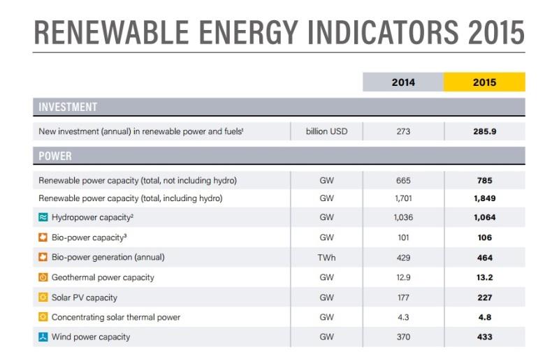 investimento-energia-renovavel-recorde-2015-grafico-800