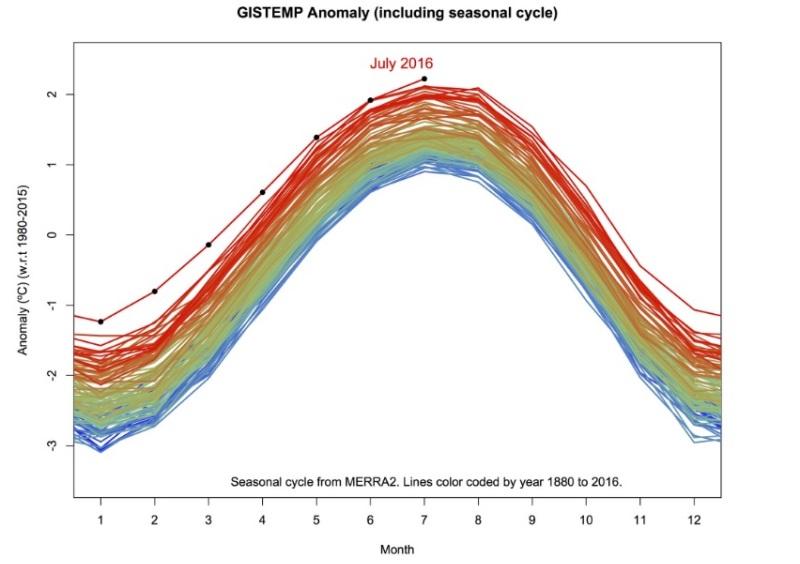julho-bate-recordes-calor-grafico-800