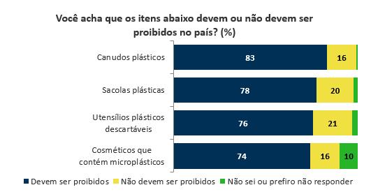 Projeto de lei que restringe uso de plástico no Brasil ganha enorme apoio popular. Agora só falta virar lei!