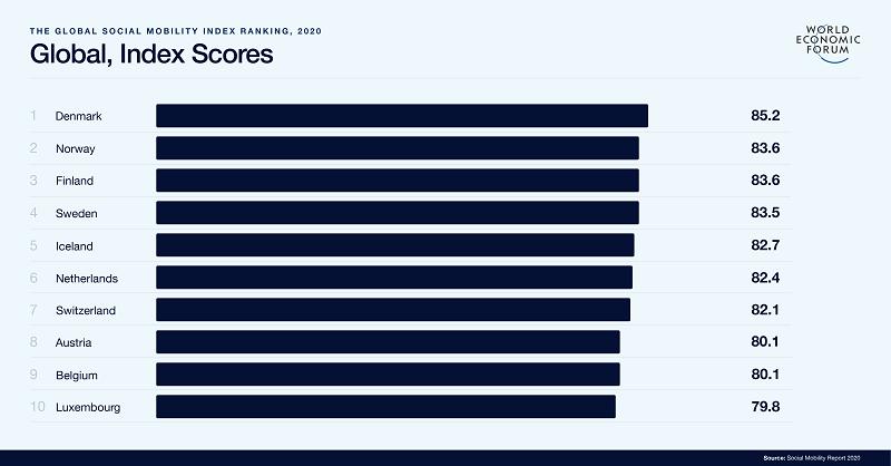 Brasil aparece entre os últimos lugares em ranking global de mobilidade social