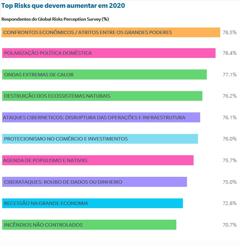 Desastres climáticos estão entre cinco maiores preocupações para a próxima década em relatório do Fórum Econômico Mundial
