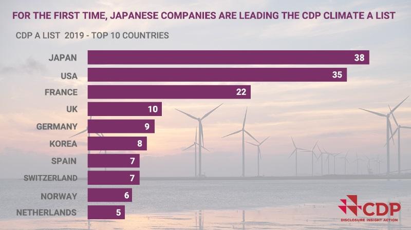 Quatro empresas brasileiras tiram nota máxima em ranking global de transparência e desempenho ambiental