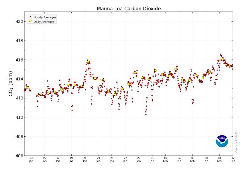 Concentração de CO2 na atmosfera da Terra bate novo recorde histórico