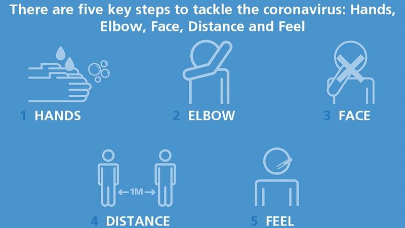 Jogadores de futebol estão em campanha da OMS que mostra cinco passos para evitar o coronavírus