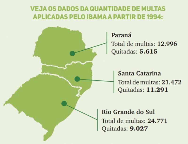 Estados da região Sul somam mais de R$ 3 bilhões de multas ambientais não pagas nos últimos 25 anos