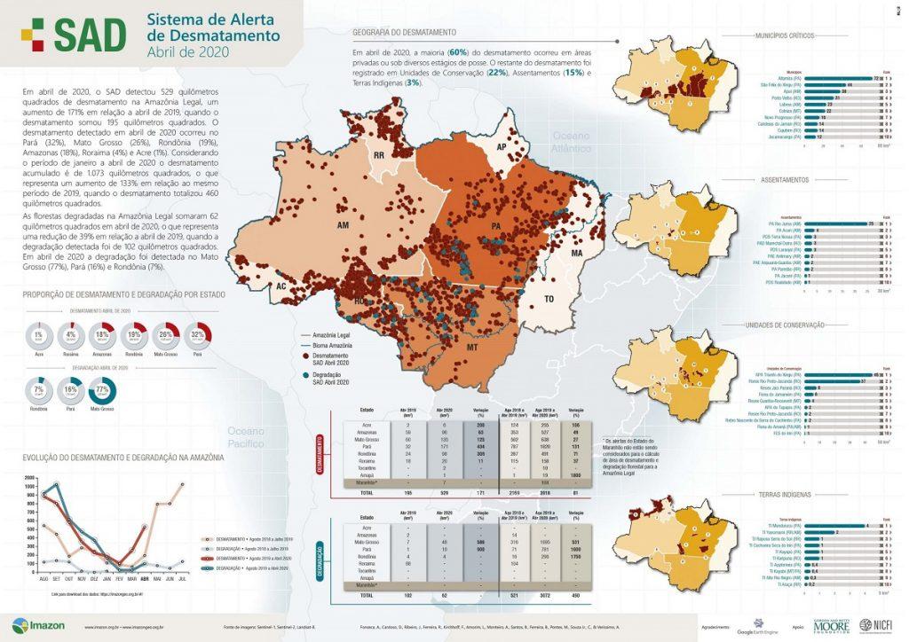 Destruição da Floresta Amazônica em abril é a maior dos últimos dez anos para esse mês