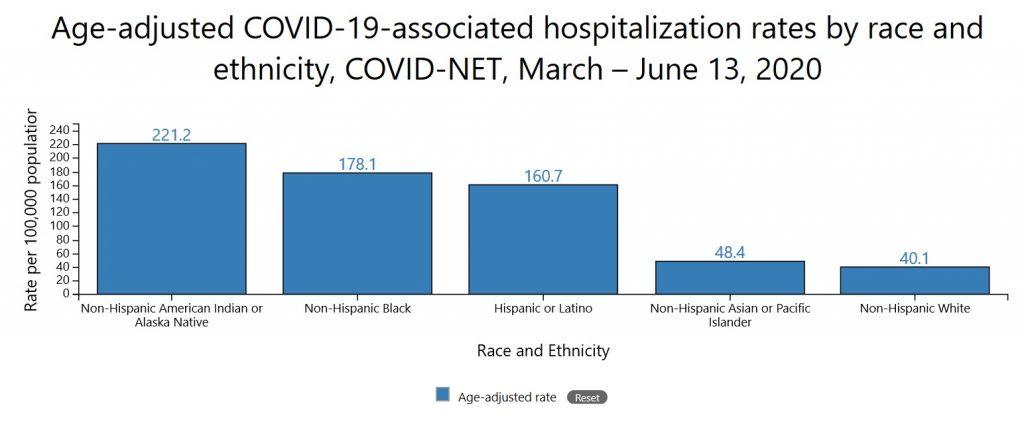 Negros e latinos têm três vezes mais chances de serem infectados pelo coronavírus nos Estados Unidos