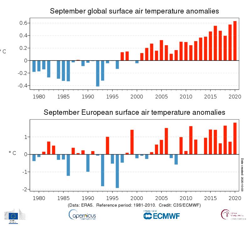 Setembro de 2020 foi o setembro mais quente da história do planeta, com temperaturas e degelo recordes