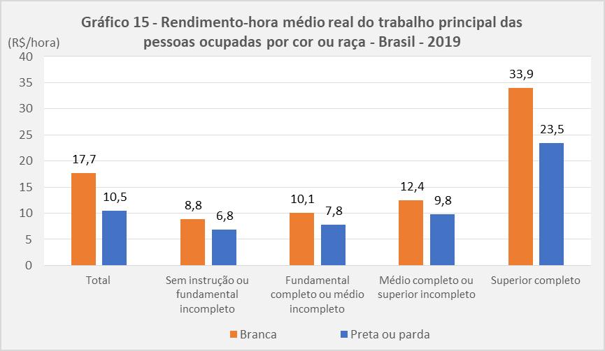 Brasil é 9o país mais desigual do mundo, brancos ganham quase 70% mais do que pretos e pardos