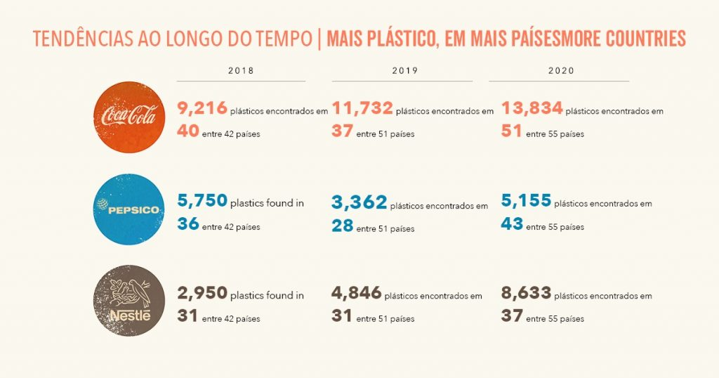 Pela terceira vez consecutiva, Coca-Cola, Pepsico e Nestlé lideram ranking de maiores poluidoras de lixo plástico do planeta