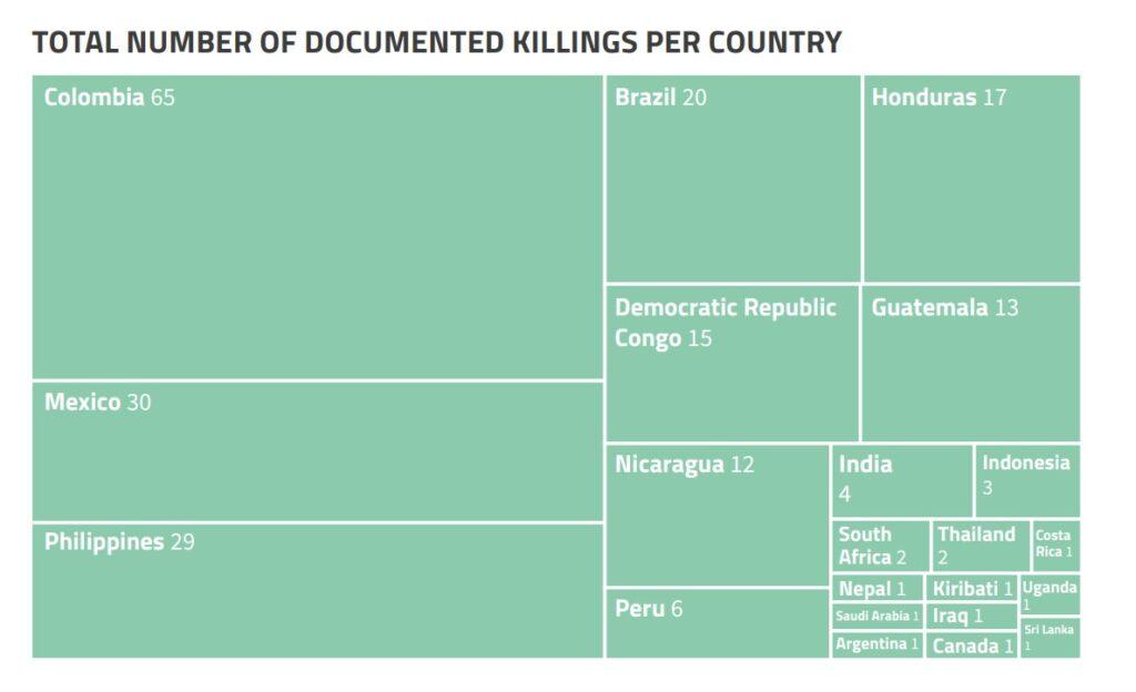 2020 teve número recorde de assassinatos de ambientalistas, ativistas e indígenas. Brasil é 4o país em número de mortes